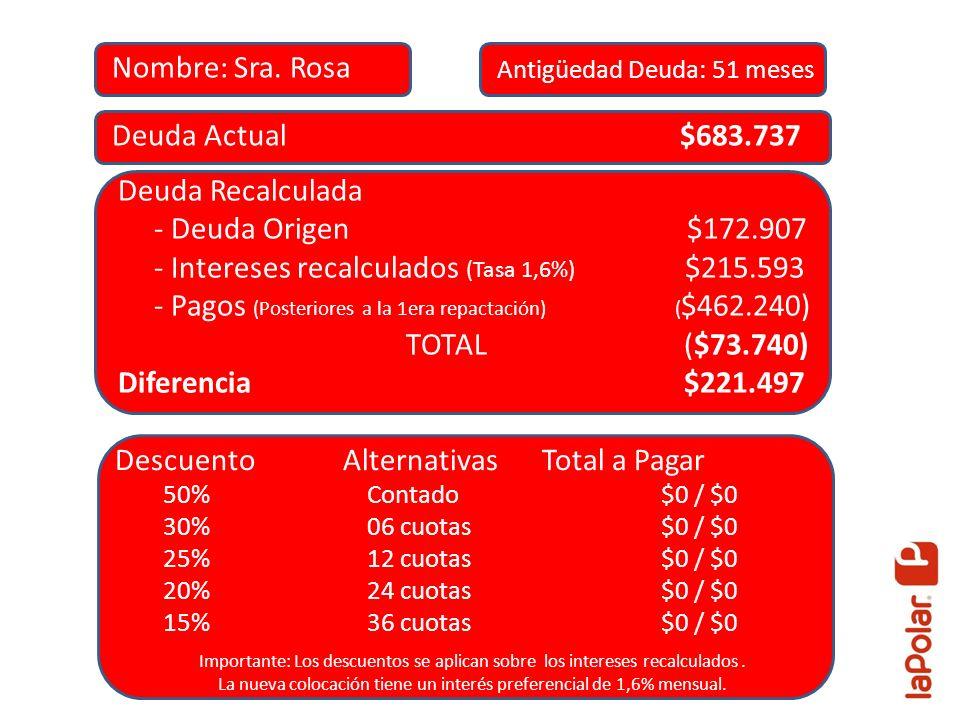 Deuda Actual $683.737 Deuda Recalculada - Deuda Origen $172.907 - Intereses recalculados (Tasa 1,6%) $215.593 - Pagos (Posteriores a la 1era repactaci