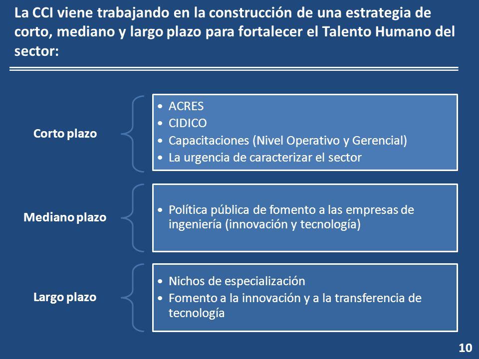 10 La CCI viene trabajando en la construcción de una estrategia de corto, mediano y largo plazo para fortalecer el Talento Humano del sector: Corto plazo ACRES CIDICO Capacitaciones (Nivel Operativo y Gerencial) La urgencia de caracterizar el sector Mediano plazo Política pública de fomento a las empresas de ingeniería (innovación y tecnología) Largo plazo Nichos de especialización Fomento a la innovación y a la transferencia de tecnología