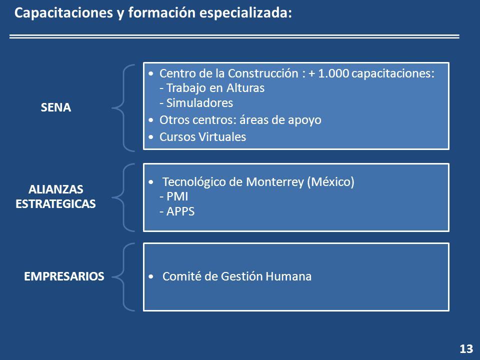 13 Capacitaciones y formación especializada: SENA Centro de la Construcción : + 1.000 capacitaciones: - Trabajo en Alturas - Simuladores Otros centros: áreas de apoyo Cursos Virtuales ALIANZAS ESTRATEGICAS Tecnológico de Monterrey (México) - PMI - APPS EMPRESARIOS Comité de Gestión Humana