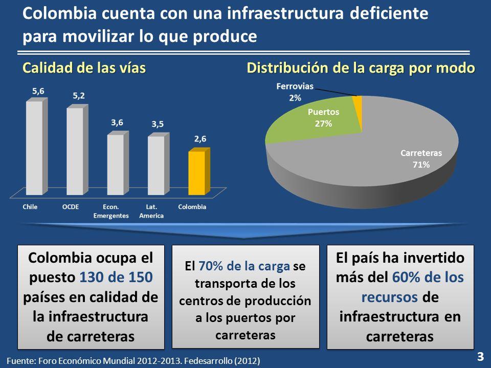 Colombia cuenta con una infraestructura deficiente para movilizar lo que produce Calidad de las vías Distribución de la carga por modo Colombia ocupa el puesto 130 de 150 países en calidad de la infraestructura de carreteras El 70% de la carga se transporta de los centros de producción a los puertos por carreteras El país ha invertido más del 60% de los recursos de infraestructura en carreteras Fuente: Foro Económico Mundial 2012-2013.