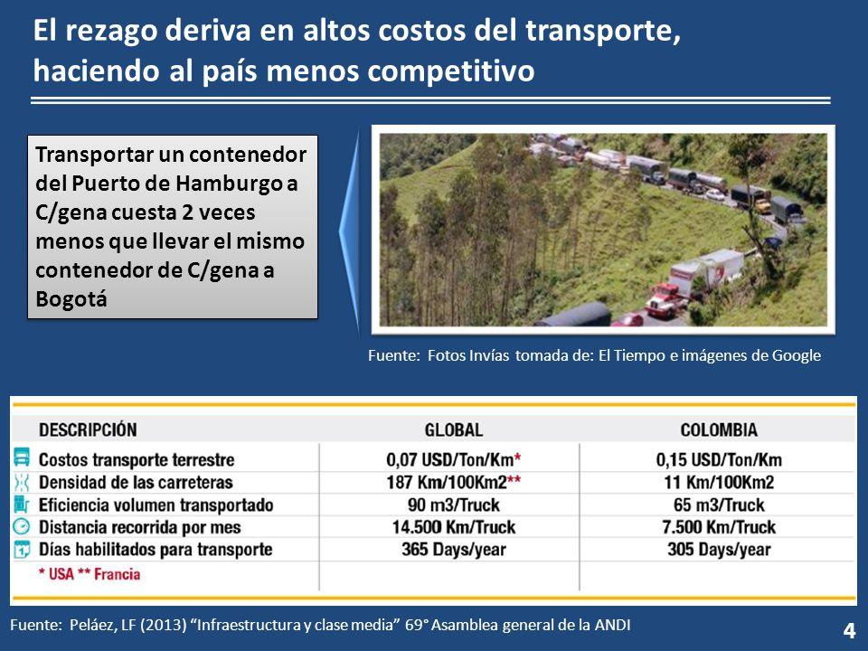 4 El rezago deriva en altos costos del transporte, haciendo al país menos competitivo Fuente: Fotos Invías tomada de: El Tiempo e imágenes de Google T