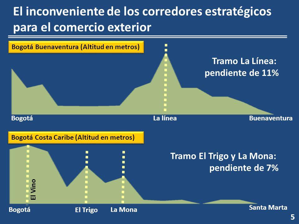 5 El inconveniente de los corredores estratégicos para el comercio exterior Bogotá Buenaventura (Altitud en metros) Bogotá Costa Caribe (Altitud en me