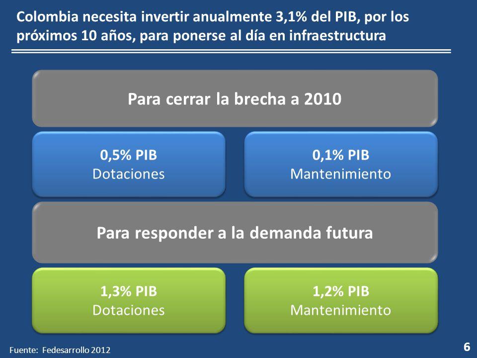 6 Colombia necesita invertir anualmente 3,1% del PIB, por los próximos 10 años, para ponerse al día en infraestructura 0,5% PIB Dotaciones 0,5% PIB Dotaciones Para cerrar la brecha a 2010 0,1% PIB Mantenimiento 0,1% PIB Mantenimiento 1,3% PIB Dotaciones 1,3% PIB Dotaciones Para responder a la demanda futura 1,2% PIB Mantenimiento 1,2% PIB Mantenimiento Fuente: Fedesarrollo 2012