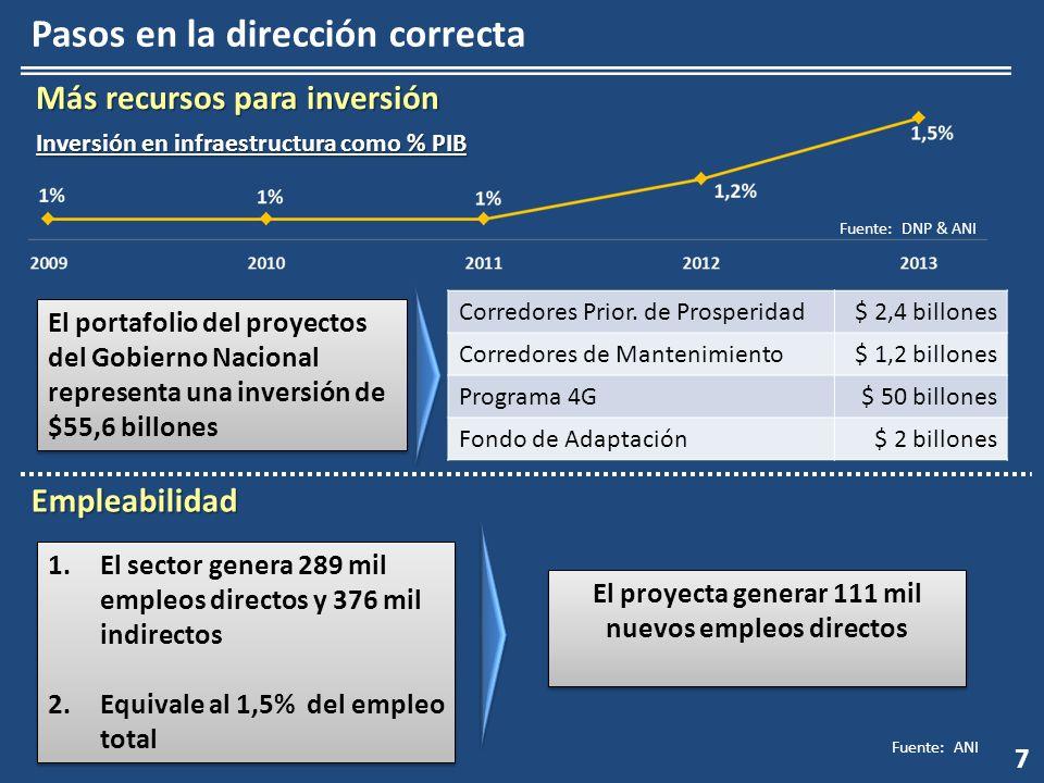 7 Más recursos para inversión Inversión en infraestructura como % PIB El portafolio del proyectos del Gobierno Nacional representa una inversión de $5