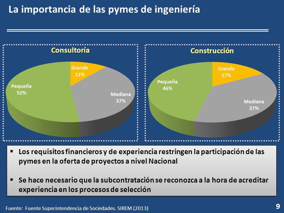 9 La importancia de las pymes de ingeniería Construcción Consultoría Los requisitos financieros y de experiencia restringen la participación de las py