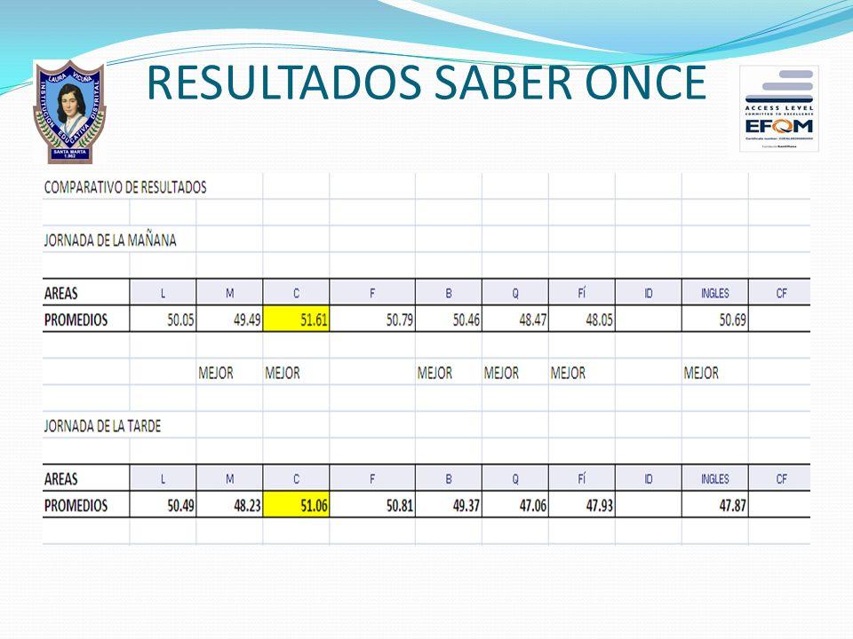 INDICADORES DE DESEMPEÑO EN FORTALEZAS PARA BASICA PRIMARIA 001 Desarrollan la capacidad de producir textos orales con mayor calidad en sus expresione