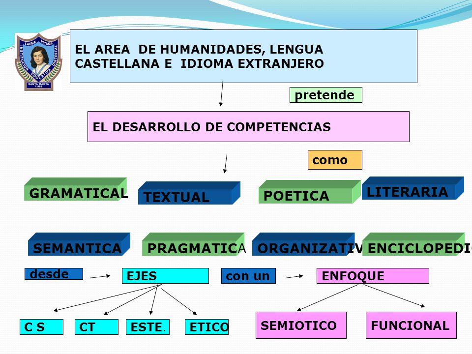 EL AREA DE HUMANIDADES, LENGUA CASTELLANA E IDIOMA EXTRANJERO pretende EL DESARROLLO DE COMPETENCIAS como GRAMATICAL SEMANTICA TEXTUAL PRAGMATICAORGANIZATIVAENCICLOPEDICA POETICA LITERARIA EJESENFOQUE desde con un SEMIOTICOFUNCIONAL C SCTESTE.ETICO