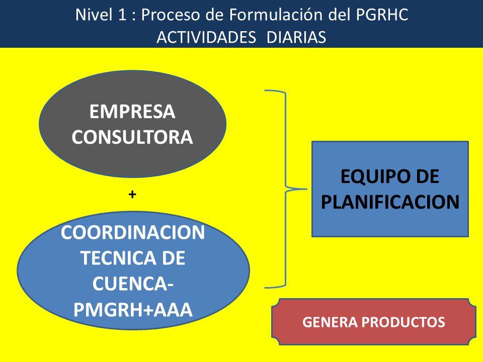 Nivel 2 : Proceso de Formulación del PGRHC Reuniones Técnicas: quincenales o de acuerdo a necesidad del proceso EMPRESA CONSULTORA COORDINACION TECNICA DE CUENCA PMGRH+AAA GRUPO CLAVE GRUPO TECNICO DE TRABAJO (r) G T PGRH + + + APORTA Y MEJORA PRODUCTOS