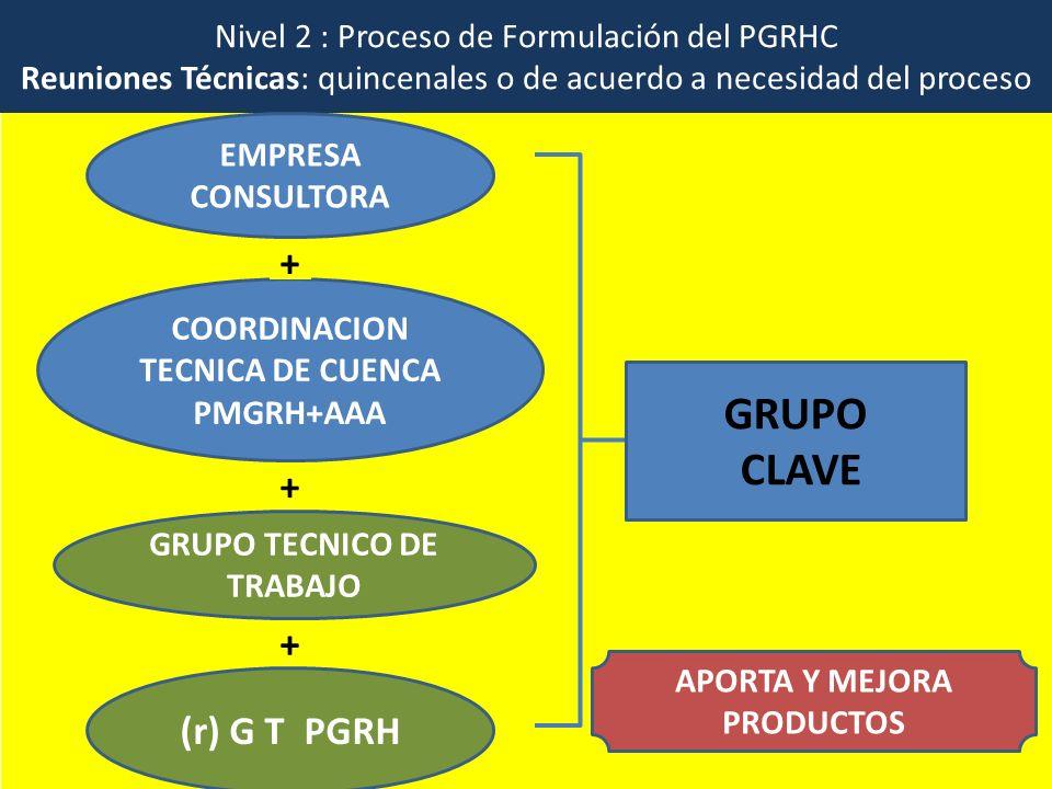Nivel 3 : Proceso de Formulación del PGRHC TALLERES EMPRESA CONSULTORA COORDINACION TECNICA DE CUENCA- PMGRH+AAA PARTES INTERESADAS GRUPO TECNICO DE TRABAJO INTERESADOS + + + Grupos que muestran interés en los temas y/o que representan a la sociedad civil COMPLEMENTAR INFORMACIÓN MEJORA PRODUCTOS