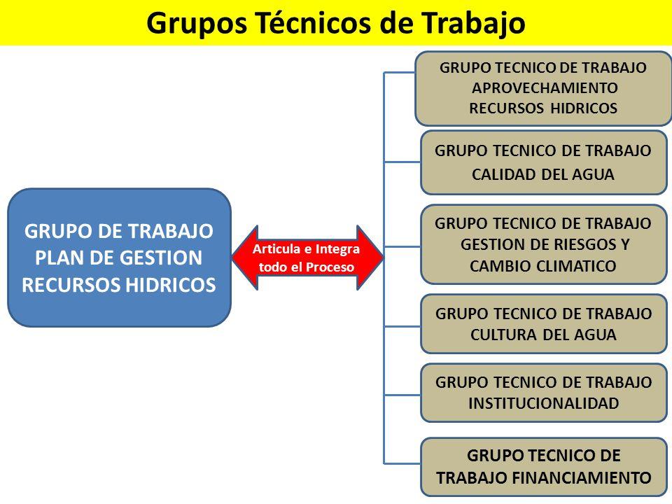 Grupos Técnicos de Trabajo GRUPO DE TRABAJO PLAN DE GESTION RECURSOS HIDRICOS GRUPO TECNICO DE TRABAJO APROVECHAMIENTO RECURSOS HIDRICOS GRUPO TECNICO