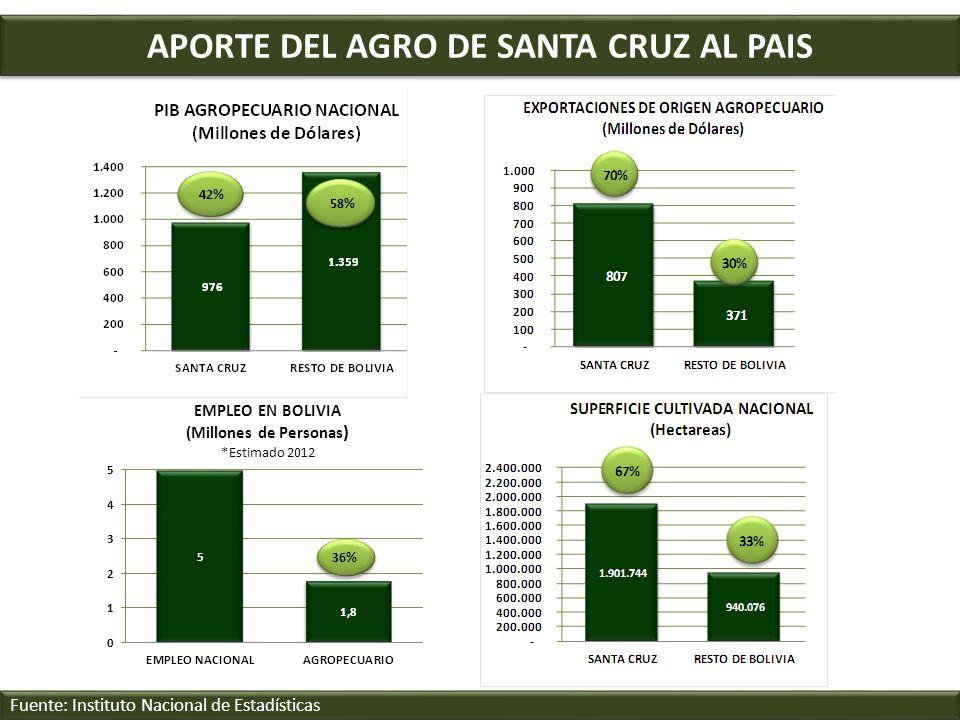 APORTE DEL AGRO DE SANTA CRUZ AL PAIS Fuente: Instituto Nacional de Estadísticas 42% 58%