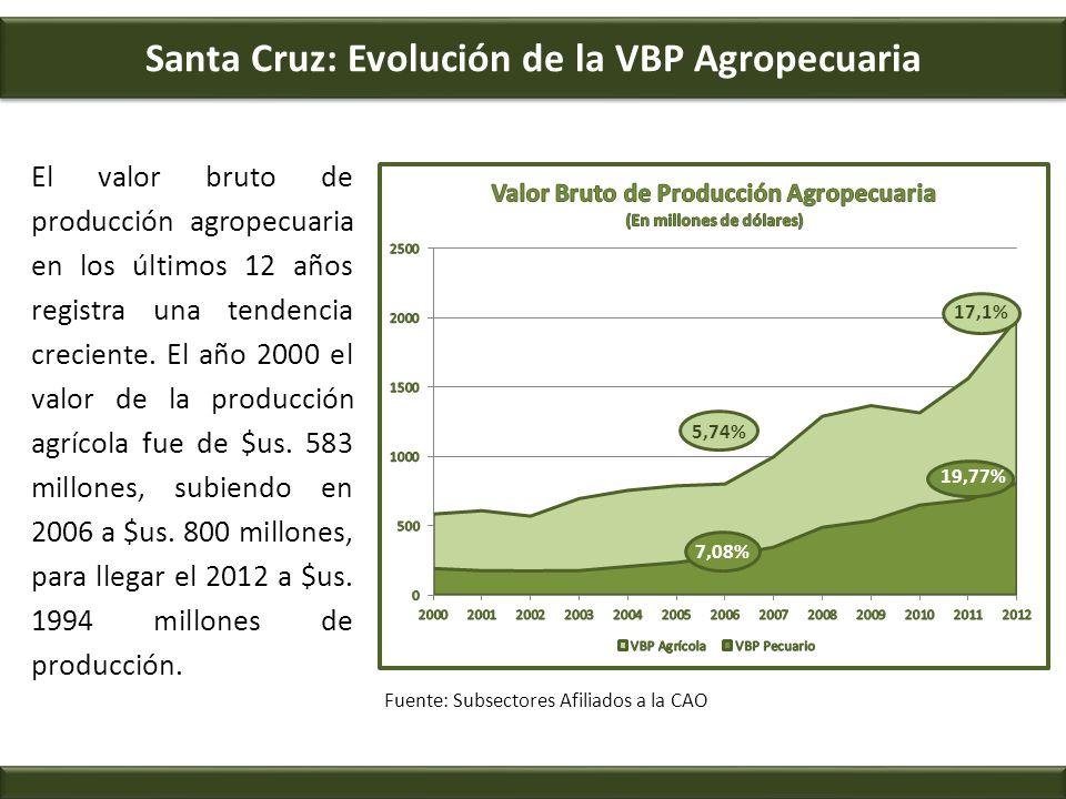 Santa Cruz: Evolución de la VBP Agropecuaria El valor bruto de producción agropecuaria en los últimos 12 años registra una tendencia creciente. El año