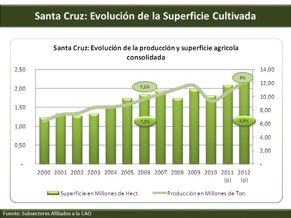 Santa Cruz: Evolución de la Superficie Cultivada Fuente: Subsectores Afiliados a la CAO 7,2% 5,9% 5%5% 7,1%