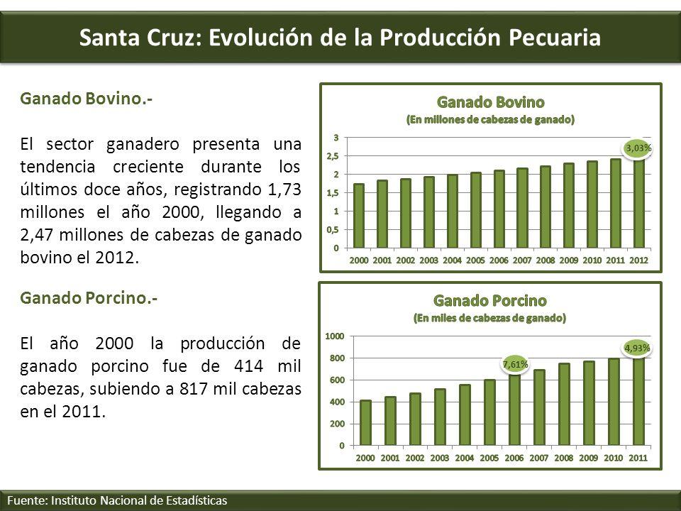 Santa Cruz: Evolución de la Producción Pecuaria Fuente: Instituto Nacional de Estadísticas Ganado Bovino.- El sector ganadero presenta una tendencia c