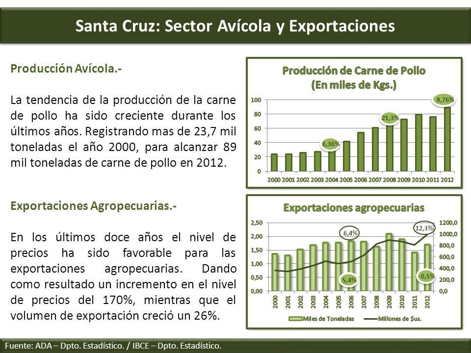 Santa Cruz: Sector Avícola y Exportaciones Fuente: ADA – Dpto. Estadístico. / IBCE – Dpto. Estadístico. Producción Avícola.- La tendencia de la produc