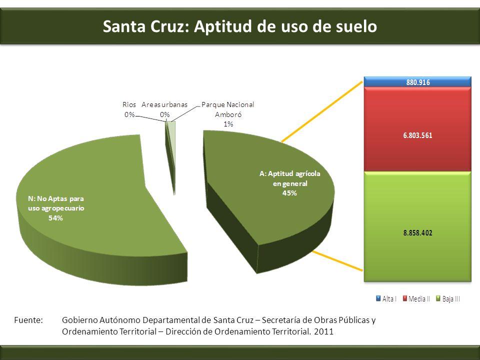 Santa Cruz: Aptitud de uso de suelo Fuente: Gobierno Autónomo Departamental de Santa Cruz – Secretaría de Obras Públicas y Ordenamiento Territorial –