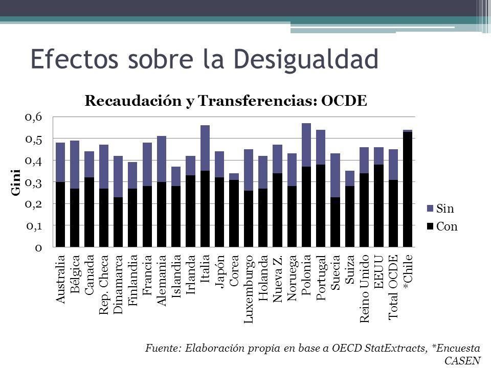 Efectos sobre la Desigualdad Fuente: Elaboración propia en base a OECD StatExtracts, *Encuesta CASEN