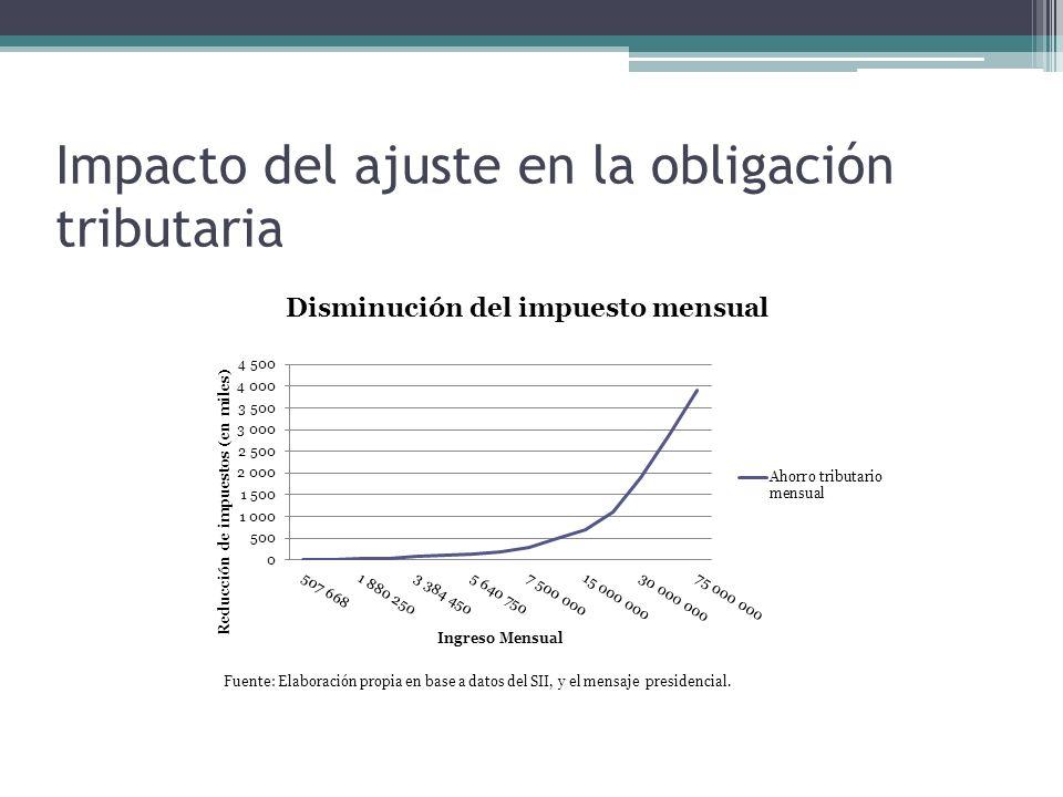 Impacto del ajuste en la obligación tributaria Fuente: Elaboración propia en base a datos del SII, y el mensaje presidencial.