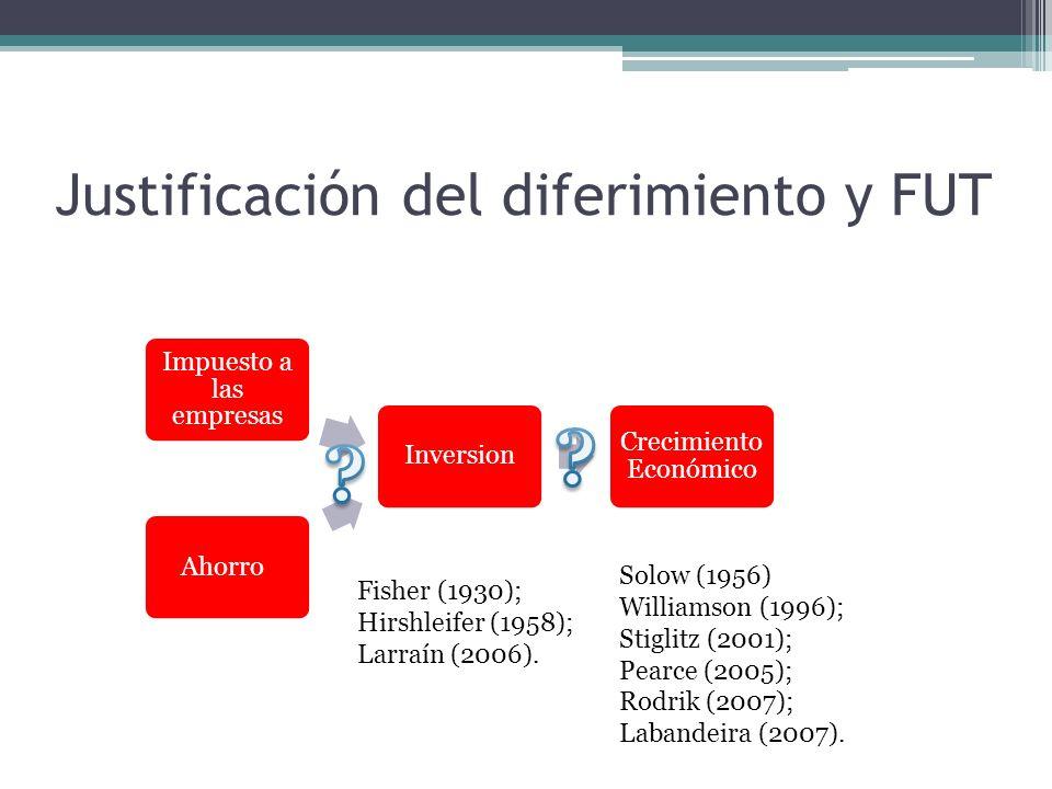 Justificación del diferimiento y FUT AhorroInversion Crecimiento Económico Impuesto a las empresas Solow (1956) Williamson (1996); Stiglitz (2001); Pe