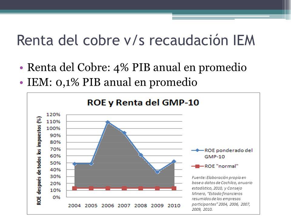 Renta del cobre v/s recaudación IEM Renta del Cobre: 4% PIB anual en promedio IEM: 0,1% PIB anual en promedio Fuente: Elaboración propia en base a datos de Cochilco, anuario estadístico, 2010, y Consejo Minero, Estado financieros resumidos de las empresas participantes 2004, 2006, 2007, 2009, 2010.