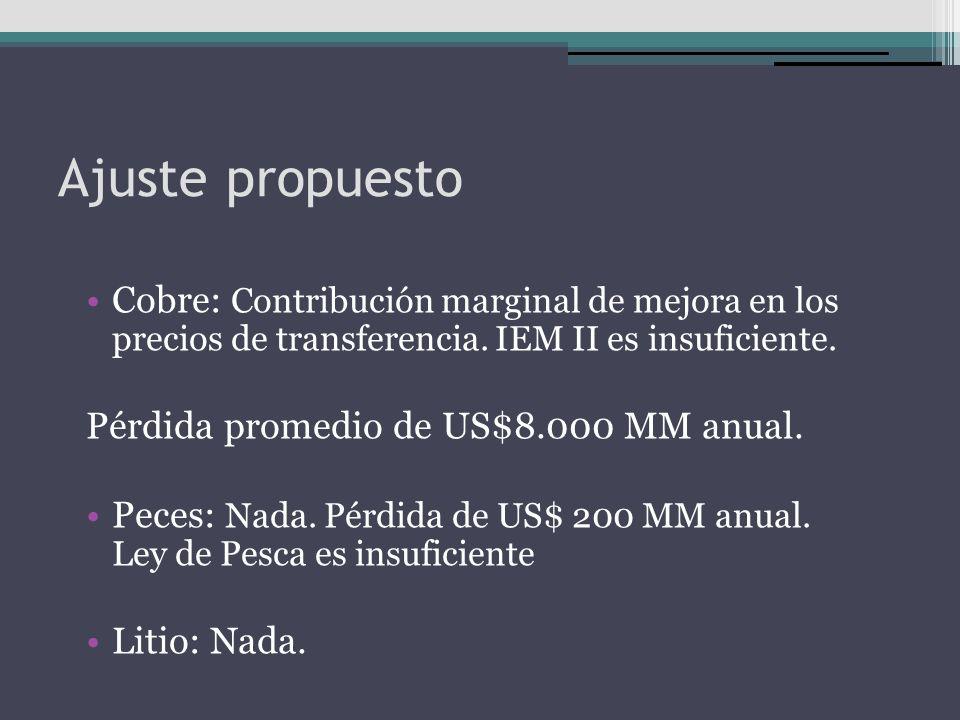 Ajuste propuesto Cobre: Contribución marginal de mejora en los precios de transferencia. IEM II es insuficiente. Pérdida promedio de US$8.000 MM anual