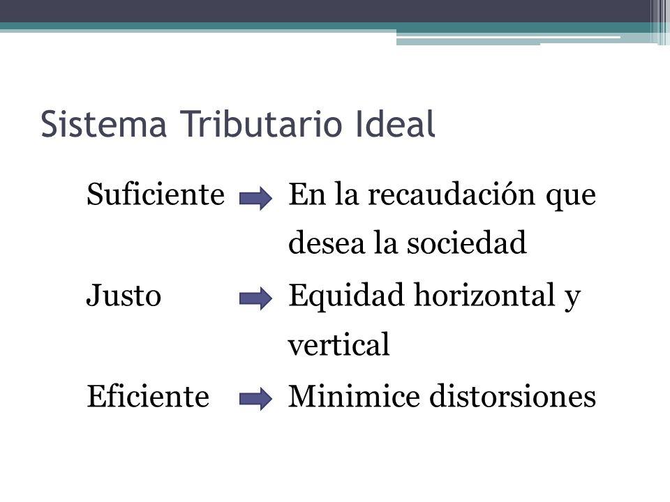 Sistema Tributario Ideal Suficiente En la recaudación que desea la sociedad Justo Equidad horizontal y vertical Eficiente Minimice distorsiones