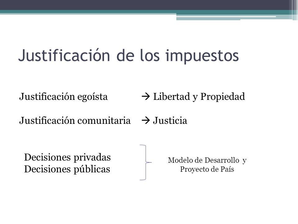 Justificación de los impuestos Justificación egoísta Libertad y Propiedad Justificación comunitaria Justicia Decisiones privadas Decisiones públicas Modelo de Desarrollo y Proyecto de País