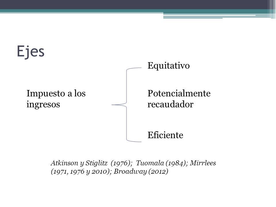 Impuesto a los ingresos Equitativo Eficiente Potencialmente recaudador Atkinson y Stiglitz (1976); Tuomala (1984); Mirrlees (1971, 1976 y 2010); Broadway (2012) Ejes