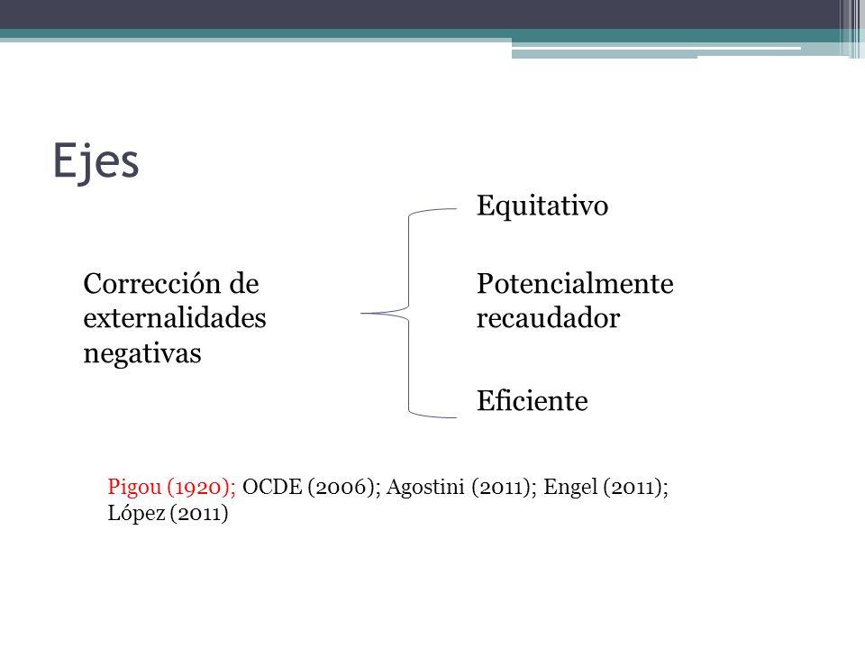 Corrección de externalidades negativas Equitativo Eficiente Potencialmente recaudador Pigou (1920); OCDE (2006); Agostini (2011); Engel (2011); López