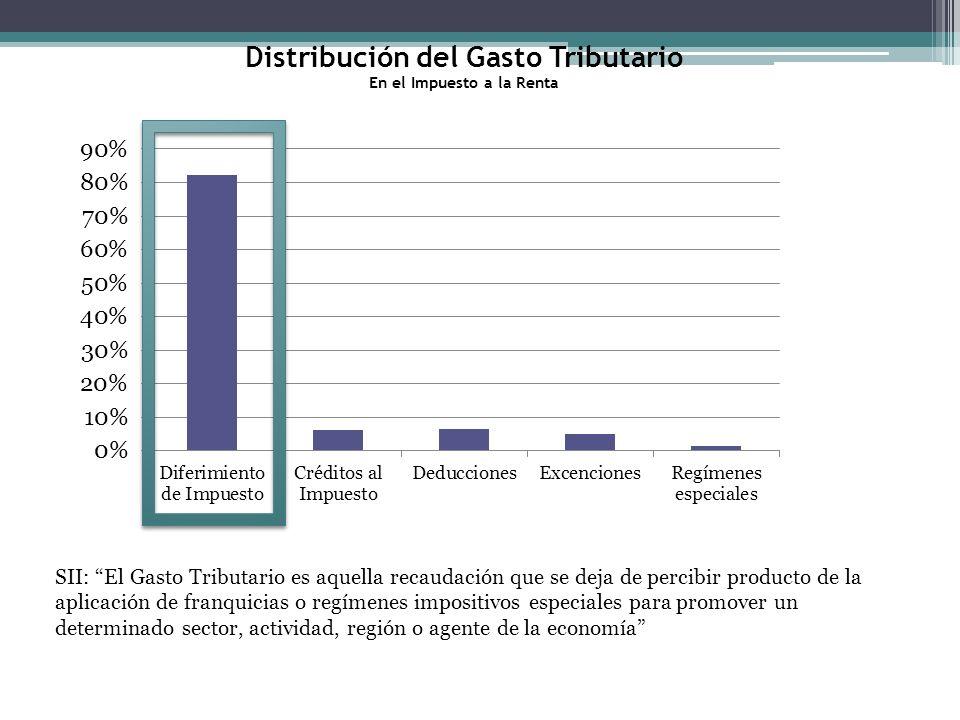 SII: El Gasto Tributario es aquella recaudación que se deja de percibir producto de la aplicación de franquicias o regímenes impositivos especiales para promover un determinado sector, actividad, región o agente de la economía