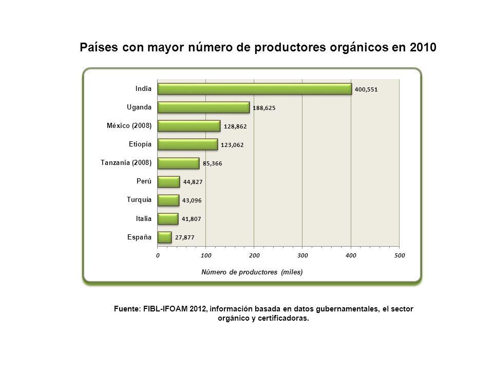 Países con mayor número de productores orgánicos en 2010 Fuente: FIBL-IFOAM 2012, información basada en datos gubernamentales, el sector orgánico y ce