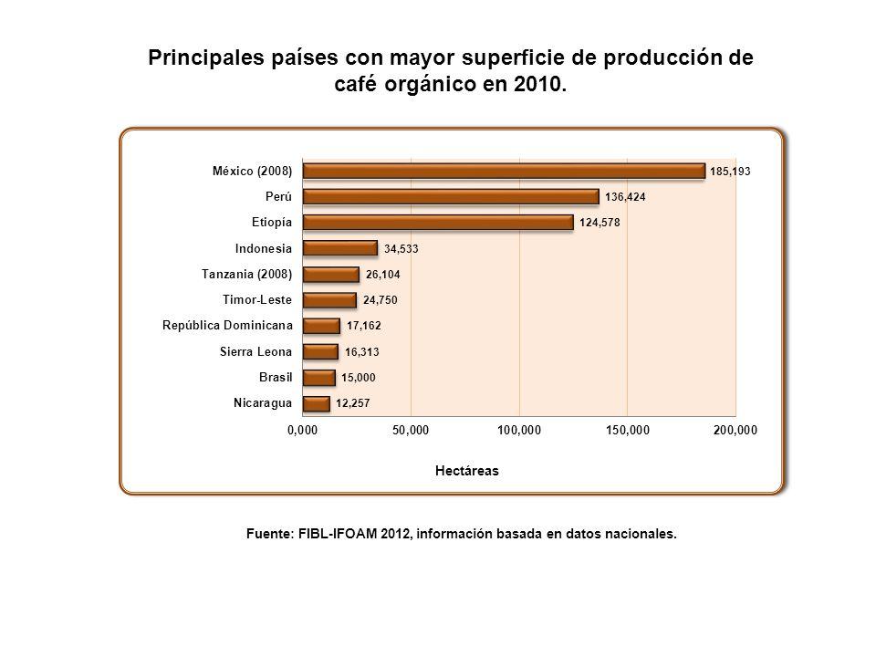 Principales países con mayor superficie de producción de café orgánico en 2010. Fuente: FIBL-IFOAM 2012, información basada en datos nacionales.