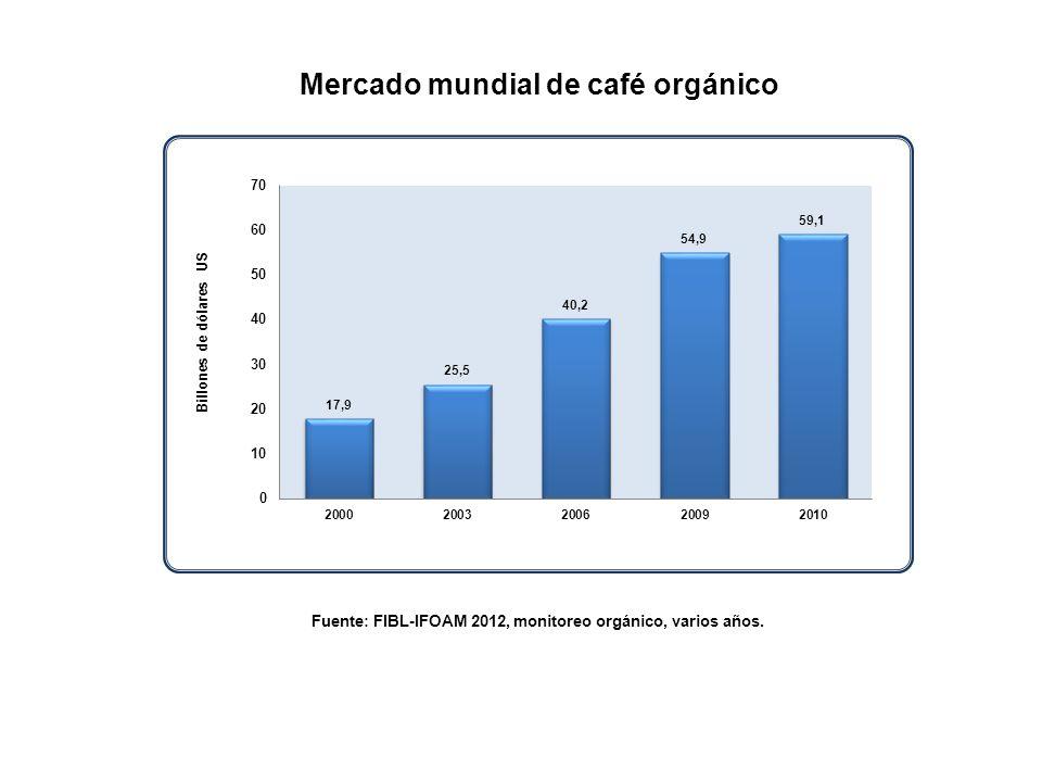 Fuente: FIBL-IFOAM 2012, monitoreo orgánico, varios años. Mercado mundial de café orgánico