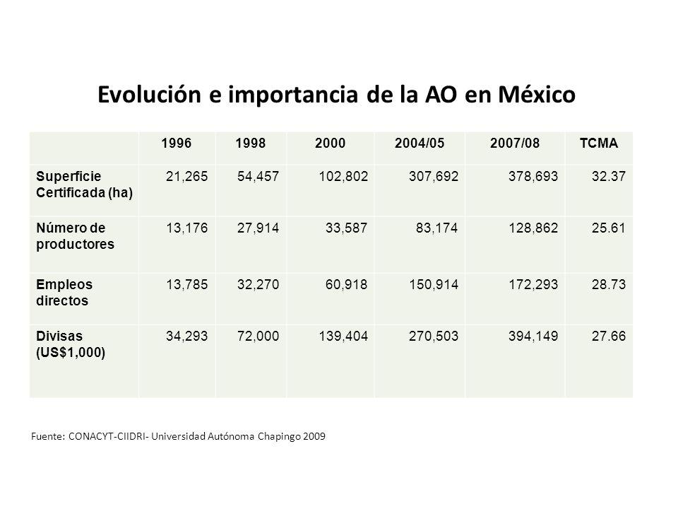 Evolución e importancia de la AO en México 1996199820002004/052007/08TCMA Superficie Certificada (ha) 21,26554,457102,802307,692378,69332.37 Número de
