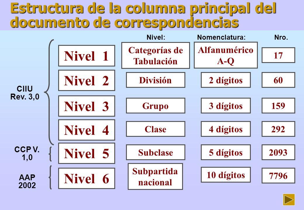 CIIU CCP AAP (S.NANDINA) Unidad de medida AAP Estructura de la fila principal del documento de correspondencias CUODE CUCI N287 CORRESPONDENCIAS