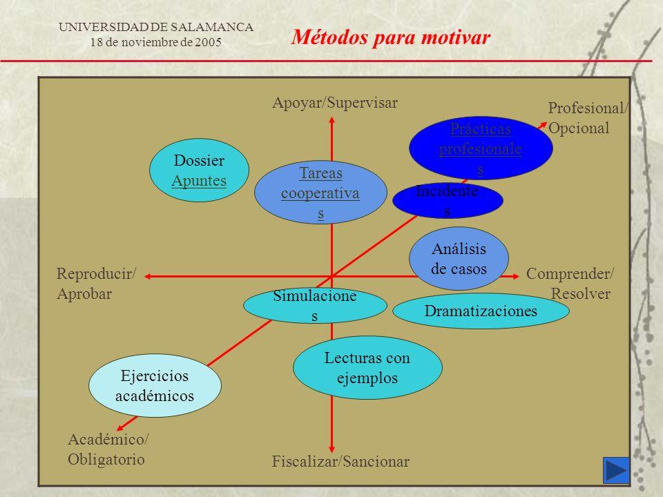 UNIVERSIDAD DE SALAMANCA 18 de noviembre de 2005 Métodos para motivar Reproducir/ Aprobar Comprender/ Resolver Fiscalizar/Sancionar Profesional/ Opcio