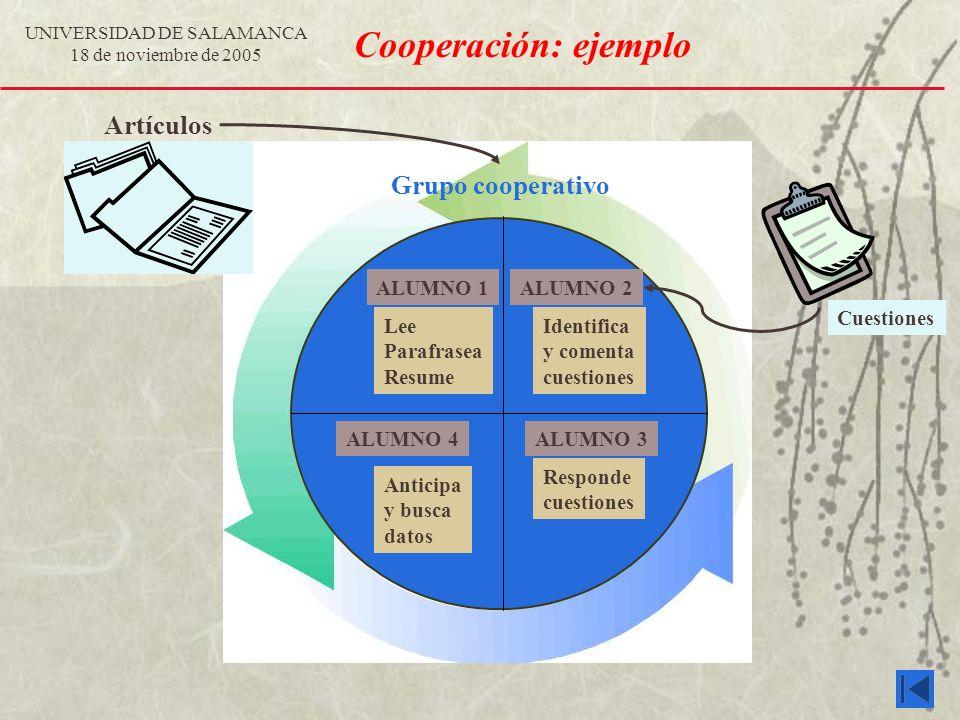 UNIVERSIDAD DE SALAMANCA 18 de noviembre de 2005 Cooperación: ejemplo Grupo cooperativo ALUMNO 1 Lee Parafrasea Resume ALUMNO 2 Identifica y comenta c