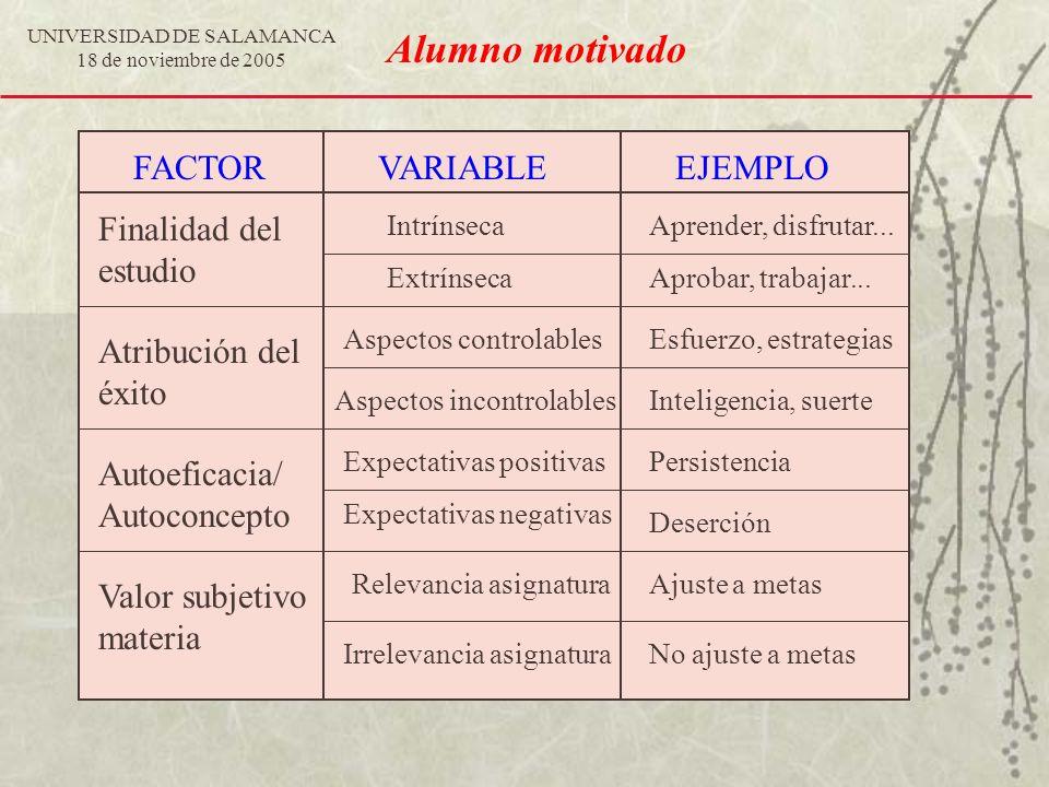 UNIVERSIDAD DE SALAMANCA 18 de noviembre de 2005 Alumno motivado FACTORVARIABLEEJEMPLO Finalidad del estudio Atribución del éxito Autoeficacia/ Autoco