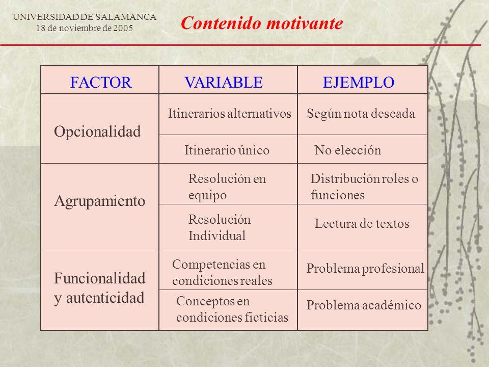 UNIVERSIDAD DE SALAMANCA 18 de noviembre de 2005 Contenido motivante FACTORVARIABLEEJEMPLO Opcionalidad Agrupamiento Funcionalidad y autenticidad Comp