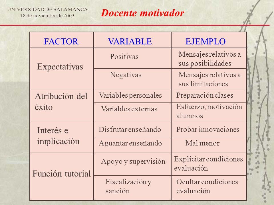 UNIVERSIDAD DE SALAMANCA 18 de noviembre de 2005 FACTORVARIABLEEJEMPLO Atribución del éxito Positivas Negativas Variables personales Variables externa