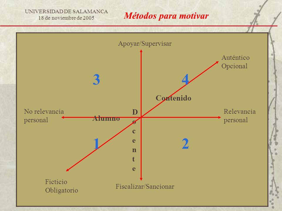 UNIVERSIDAD DE SALAMANCA 18 de noviembre de 2005 Métodos para motivar Alumno No relevancia personal Relevancia personal DocenteDocente Fiscalizar/Sanc