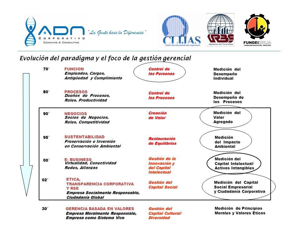 La Gente hace la Diferencia Fuente: Encuesta en línea con respuestas de Argentina, Bolivia, Brasil, Chile, Colombia, Costa Rica, República Dominicana,