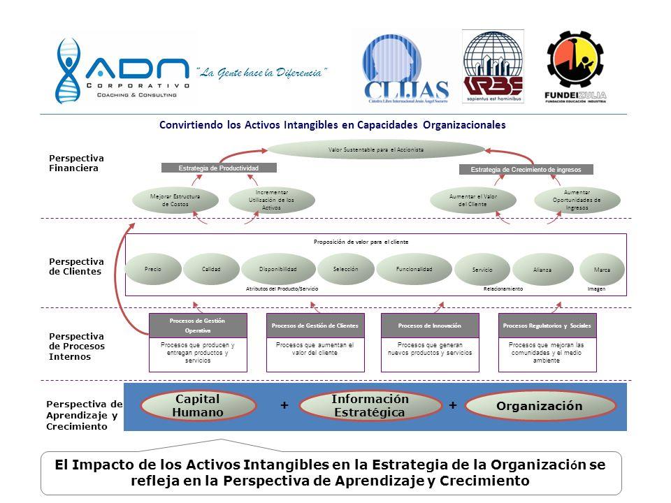La Gente hace la Diferencia ¿En el contexto de la organización: Qué son los Activos Intangibles? Competencias Estratégicas Clave (Comportamientos Orga
