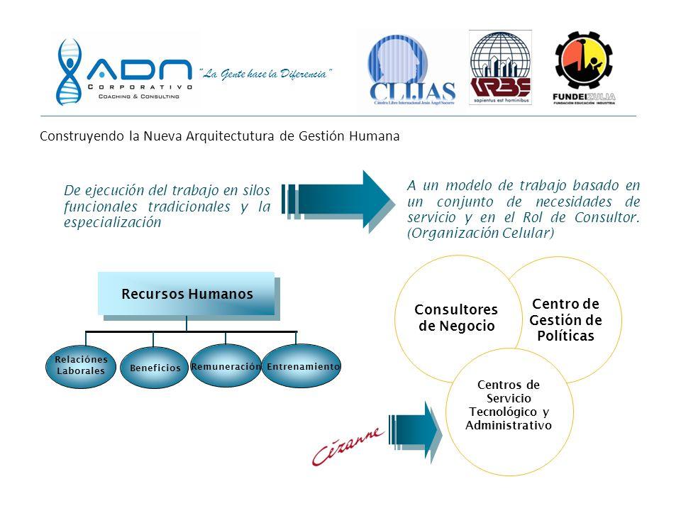 La Gente hace la Diferencia Organización de la función Estrategia de Fortalecimiento de los Servicios de Gestión Humana PrácticasServicio Programas y