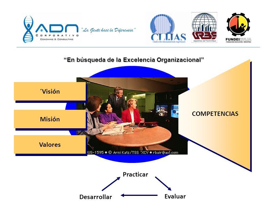 La Gente hace la Diferencia Compromiso querer Acción actuar + + = Excelencia Competencias poder Conocimientos Destrezas / Habilidades Comportamientos