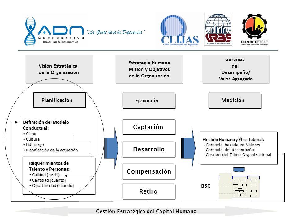La Gente hace la Diferencia ¿QUÉ COMPETENCIAS DEBEMOS TENER? (Modelo Conductual Estratégico) Visión - Misión Estrategia de Negocio Atributos y satisfa