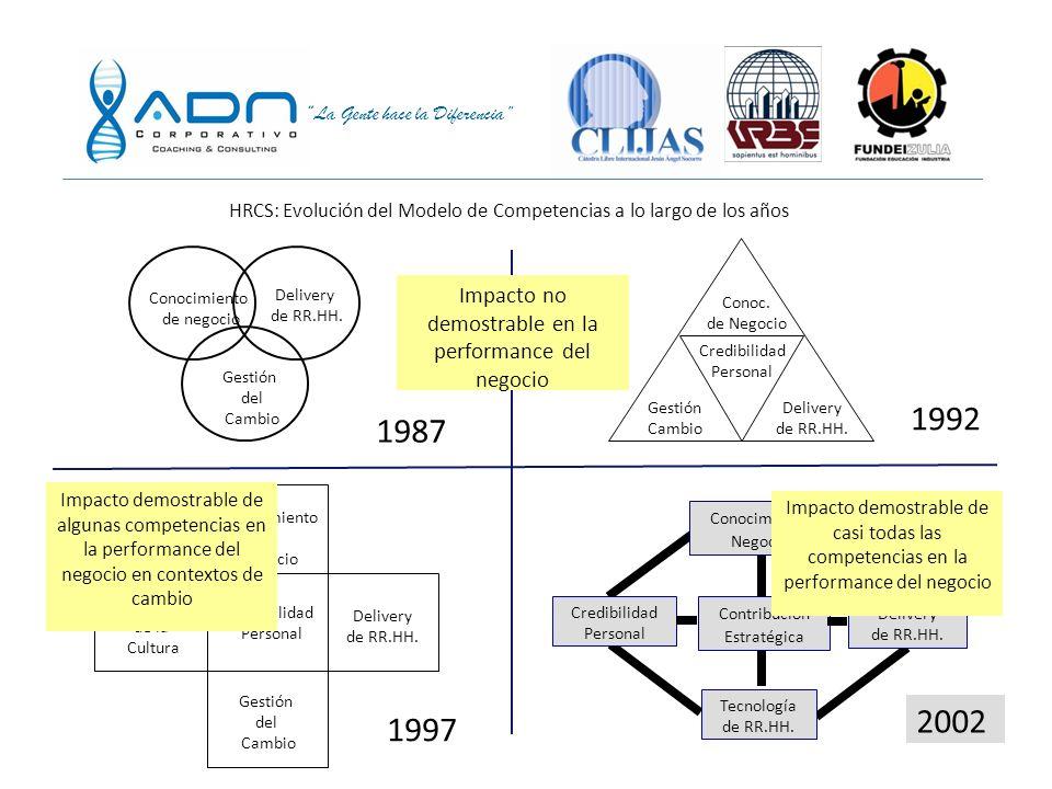 La Gente hace la Diferencia Conocimiento de negocio Delivery de RR.HH. Gestión Del Cambio 1987 Credibilidad Personal Delivery de RR.HH. Gestión Cambio