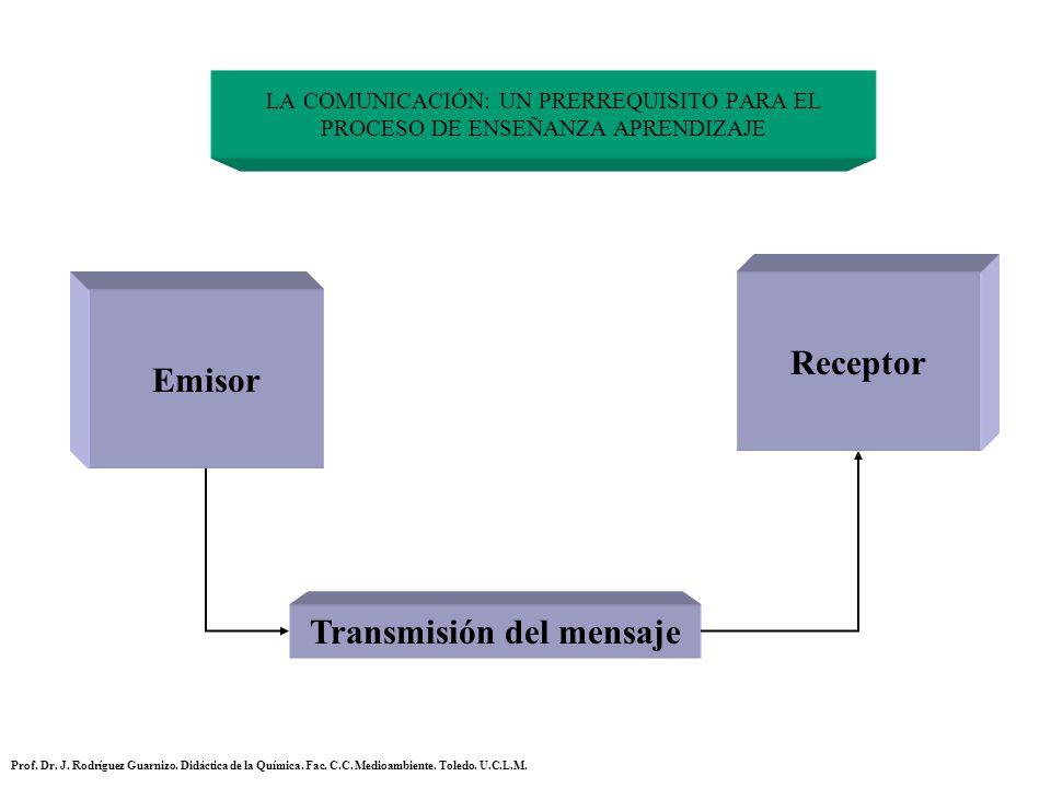 LA COMUNICACIÓN: UN PRERREQUISITO PARA EL PROCESO DE ENSEÑANZA APRENDIZAJE Emisor Receptor Transmisión del mensaje Prof. Dr. J. Rodríguez Guarnizo. Di