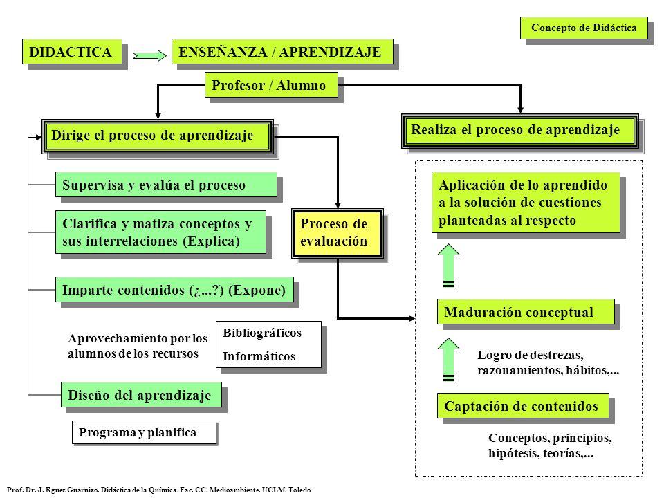 Concepto de Didáctica DIDACTICA ENSEÑANZA / APRENDIZAJE Profesor / Alumno Dirige el proceso de aprendizaje Realiza el proceso de aprendizaje Diseño de