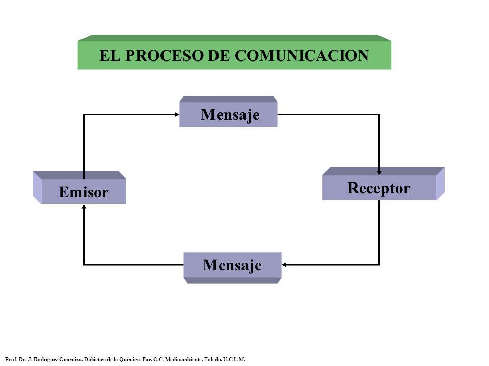 Emisor Receptor Mensaje EL PROCESO DE COMUNICACION Prof. Dr. J. Rodríguez Guarnizo. Didáctica de la Química. Fac. C.C. Medioambiente. Toledo. U.C.L.M.